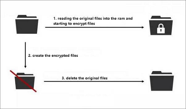 WannaCrypt crittografa i file copiati e elimina i file originali.