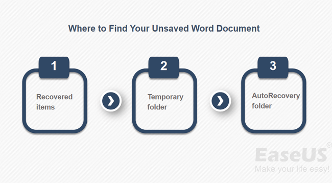 3 Ways | How to Recover Unsaved Word Document on Mac - EaseUS