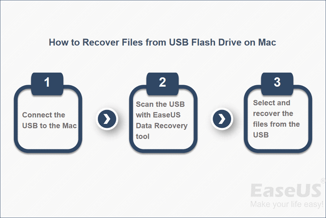 easeus data recovery mac os x torrent