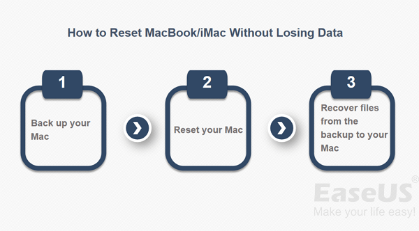 Guide | How to Factory Reset MacBook/iMac Without Losing