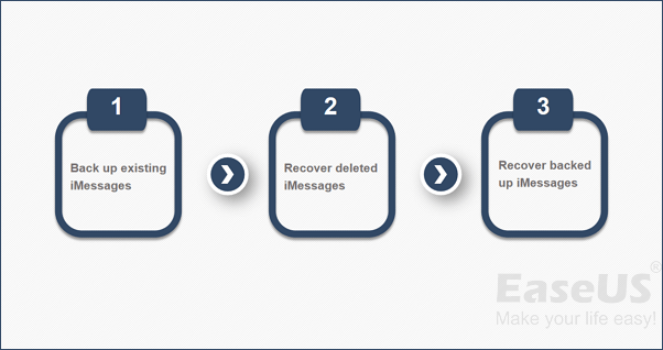 How to Recover Deleted iMessages on Mac in a Proven Way - EaseUS