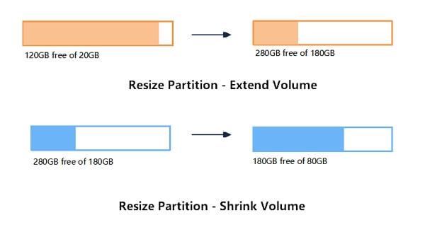 كيفية تغيير حجم القسم في نظام التشغيل Windows 10