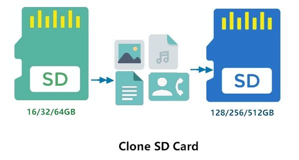 كيفية استنساخ بطاقة sd إلى بطاقة sd أكبر