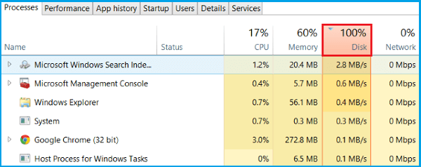 Fixed: Windows 10 100% Disk Usage in Task Manager - EaseUS