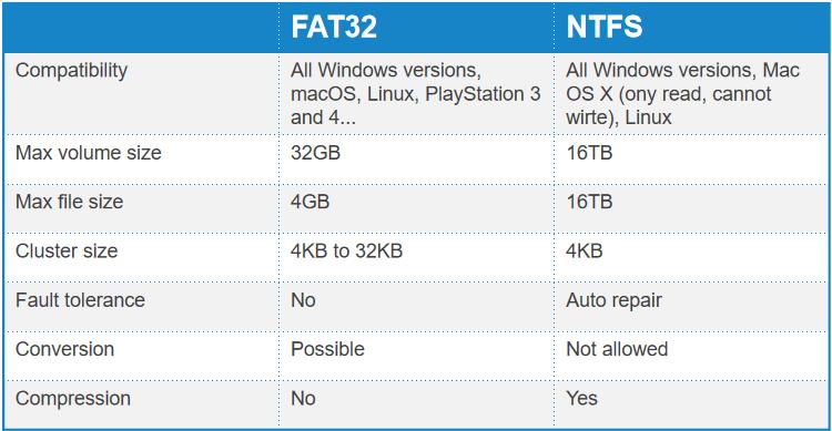 FAT32 مقابل NTFS