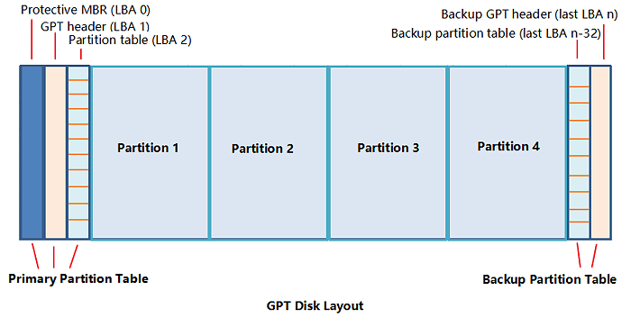 How To Remove Delete Or Format Gpt Partition Easeus