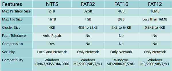Convert FAT to NTFS without Data Loss in an Easy Way - EaseUS