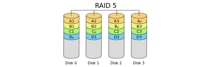 how does RAID 5 work