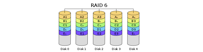 everything about RAID6