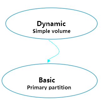 simple volume and primary partition relationship