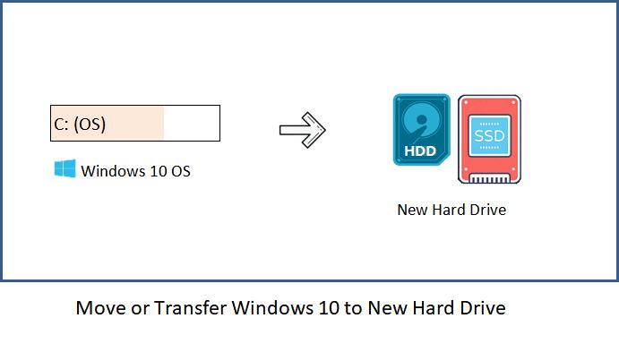 انقل Windows 10 إلى محرك أقراص ثابت جديد