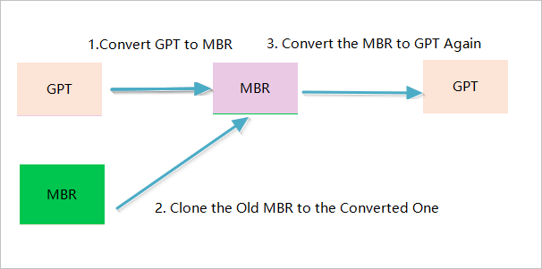clone mbr to gpt with three steps