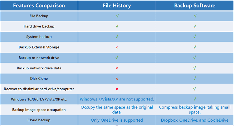 Comparison between File History and backup software.