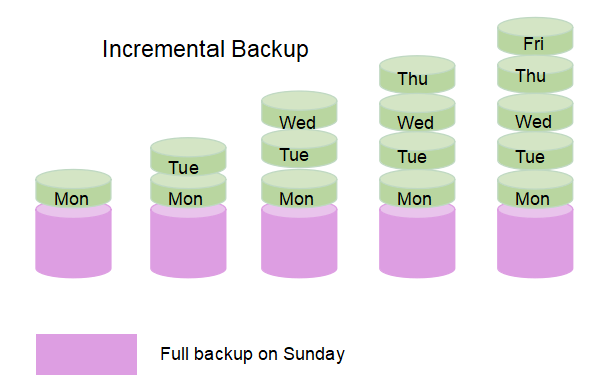 the essence of incremental backup