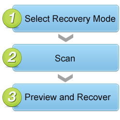 Three steps to recover lost data back with EaseUS data recovery software