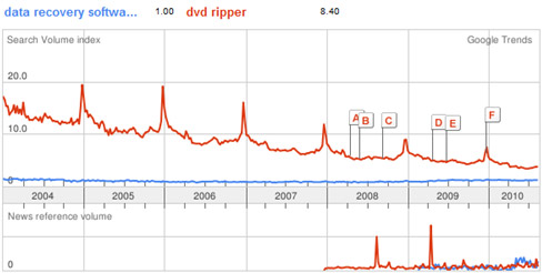 Compare DVD ripper and data recovery software on Google Trends